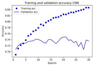DL-CNN-Python