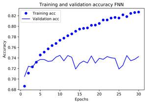 DL FNN Python