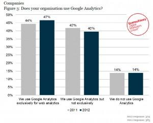 Utilisation-Google-Analytics