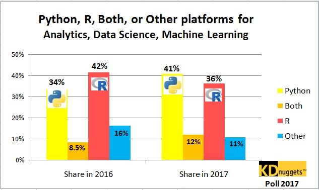 Web Marketeurs !  et si nous passions à R et Python ?