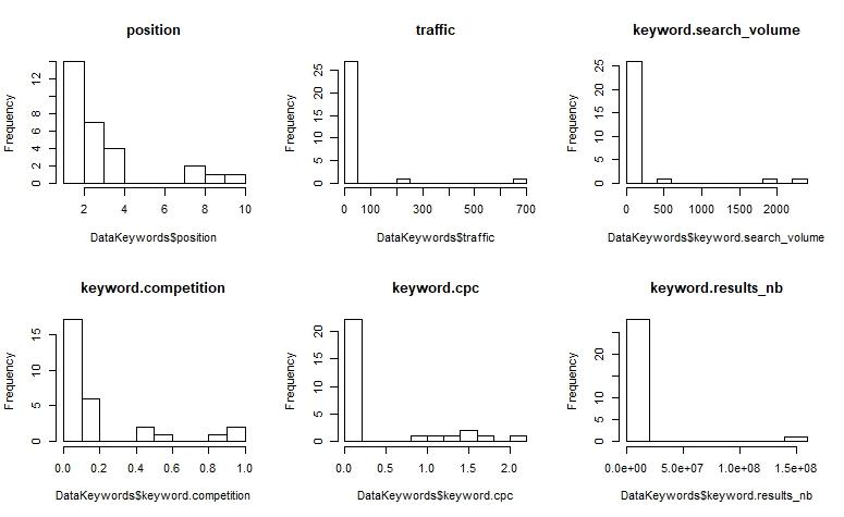 Histogrammes DataKeywords