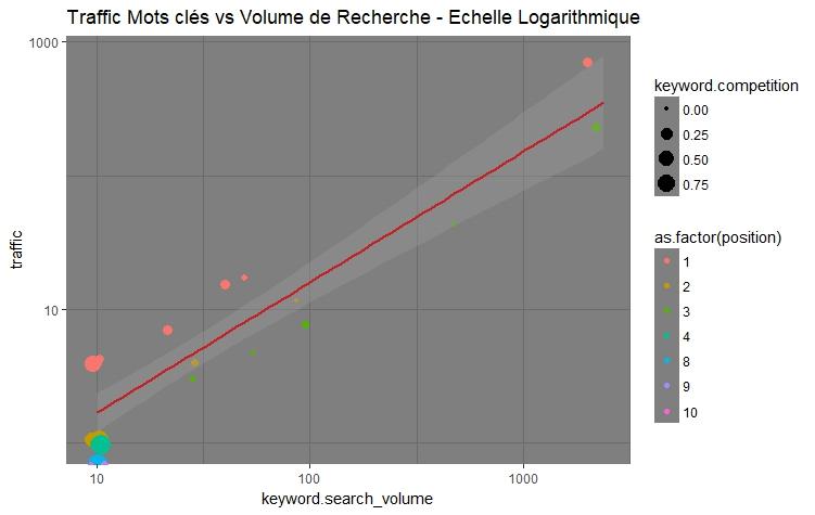 Nuage de Points Trafic vs Volume de recherche