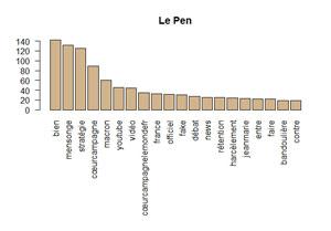 Graphique en Barre Le Pen