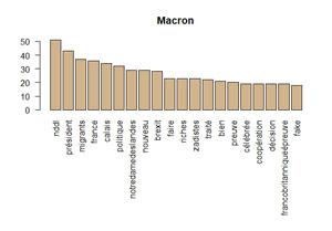 Graphique en Barre Macron