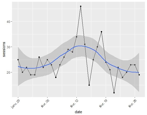 googleanalyticsR : importation de vos données Google Analytics dans R