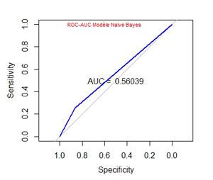 ROC AUC Naïve Bayes