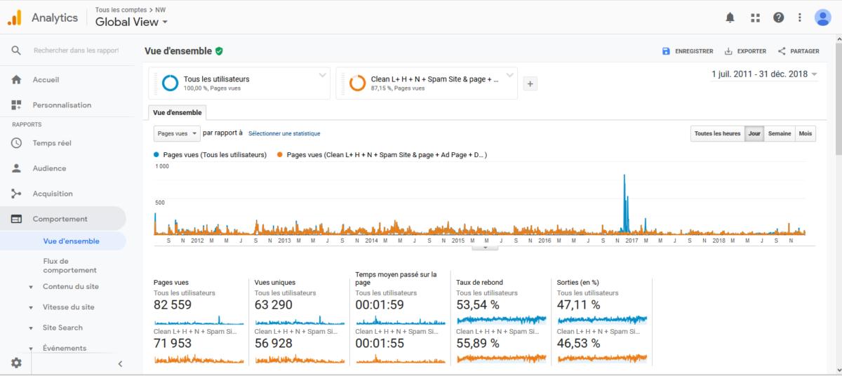 Comment nettoyer le spam dans Google Analytics avec les segments.