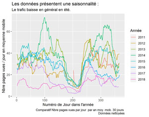 Nettoyage du Spam dans Google Analytics avec R – Partie II