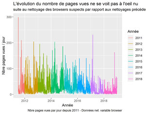Pages vues suite au nettoyage des browsers suspects.