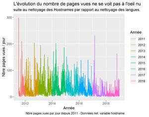 Pages vues suite au nettoyage des Hostnames
