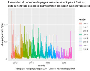 Pages vues suite à la suppression des pages d'administration.