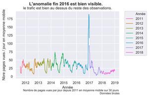 Importer les données de Google Analytics API avec Python Anaconda