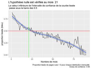 Proportion lissée PV > 0