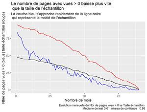 PV > 0 vs taille échantillon