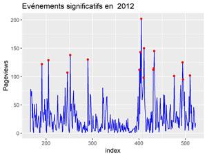 Evénements significatifs en 2012