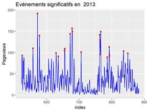 Evénements significatifs en 2013