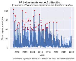 Evénements significatifs depuis 2011