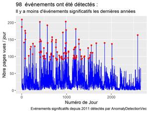 Détection du trafic Web significatif avec R et AnomalyDetection