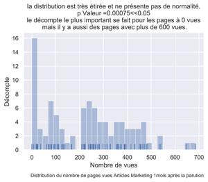 Distribution PV articles marketing mois 1
