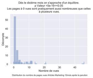 Distribution PV articles marketing mois 10