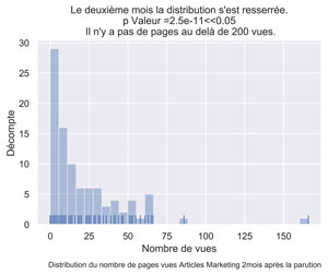 Distribution PV articles marketing mois 2