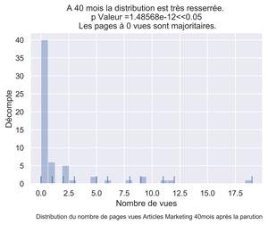 Distribution PV articles marketing mois 40