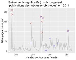 Evénements significatifs et dates des articles en 2011
