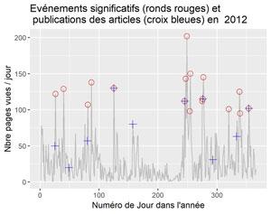 Evénements significatifs et dates des articles en 2012