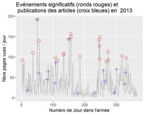Evénements significatifs et dates des articles en 2013