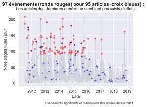 Evénements significatifs vs Articles depuis 2011