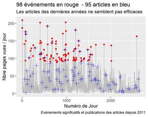 Evénements significatifs et dates de publication des articles