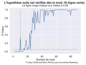 Quelle est la durée de vie de mes articles sur mon site ? Python
