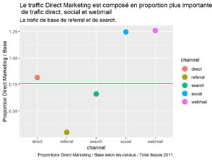 Proportions Direct Marketing / Base selon les canaux