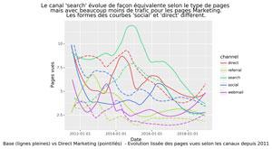 Evolution trafic de base vs trafic Direct Marketing selon les canaux depuis 2011