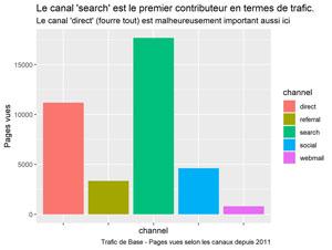 Trafic de base selon les canaux depuis 2011
