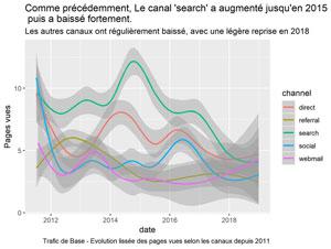 Evolution du trafic de base selon les canaux depuis 2011