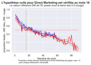 Comparatif Articles Marketing vs Direct Marketing