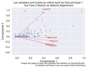 Analyse en Composantes Principales sur les canaux de trafic Web avec Python
