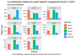 Trafic Direct Marketing selon les canaux par ans