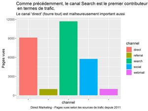 Trafic Direct Marketing selon les canaux depuis 2011.