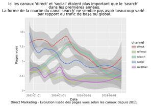 Evolution du trafic Direct Marketing selon les canaux depuis 2011.