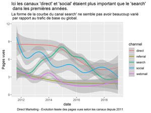Evolution du Trafic Direct Marketing selon les canaux depuis 2011