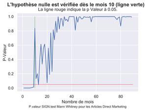 Durée de vie Articles Direct Marketing