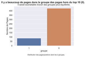 Distribution des pages