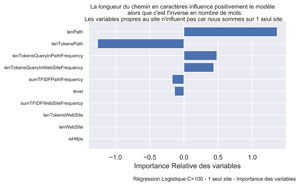 Modèle Interne : test de classification de pages via le Machine Learning pour un seul site