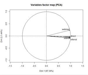 Exemple de visualisation de variables
