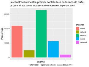 Trafic par canaux depuis 2011