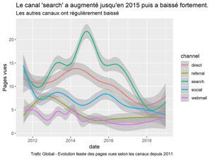 Evolution du trafic selon les canaux.