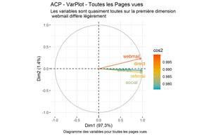 Pourcentage de variable expliquée selon les dimensions : pages de base