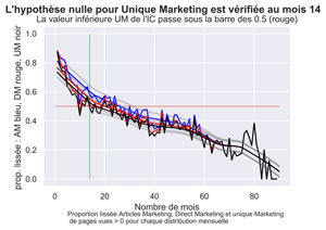Comparatif Articles Marketing vs Direct Marketing vs Unique Marketing